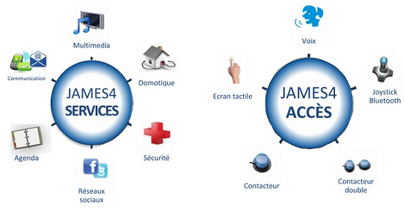 Les différentes caractéristiques de James 4