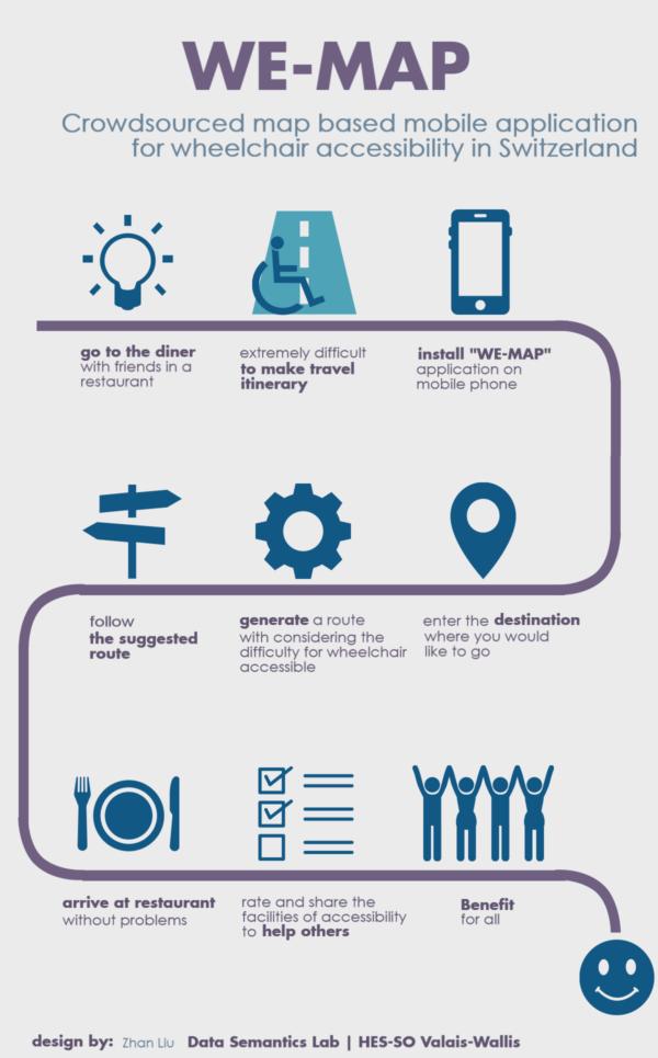 Illustration des différentes étapes d'utilisation de l'application oui-map.