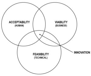 Vennes diagram showing that innovation is at the crossroads of acceptability, viability and feasibility