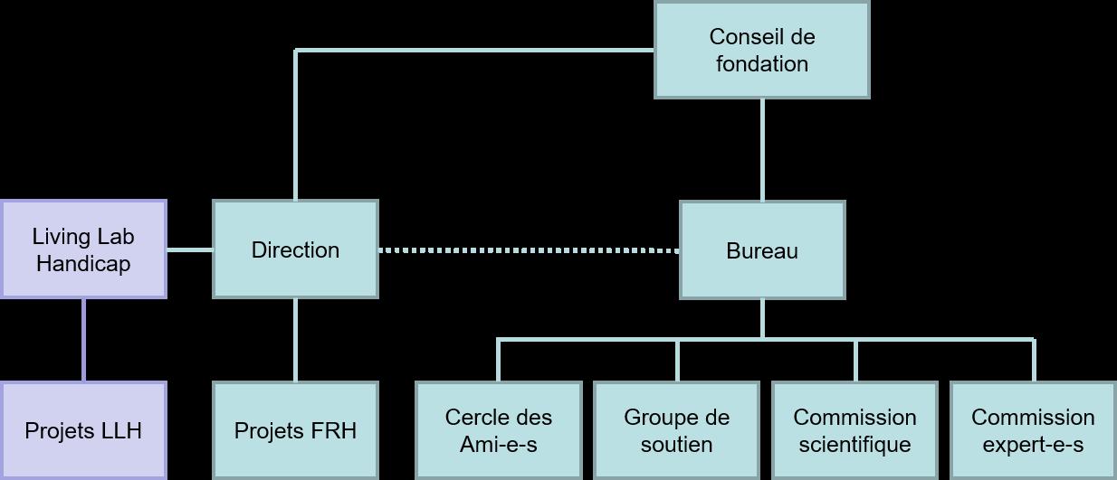 l'organigramme de la FRH est décrit dans le texte suivant